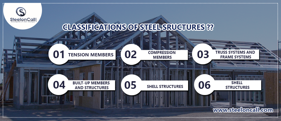 Classification of Steel Structures