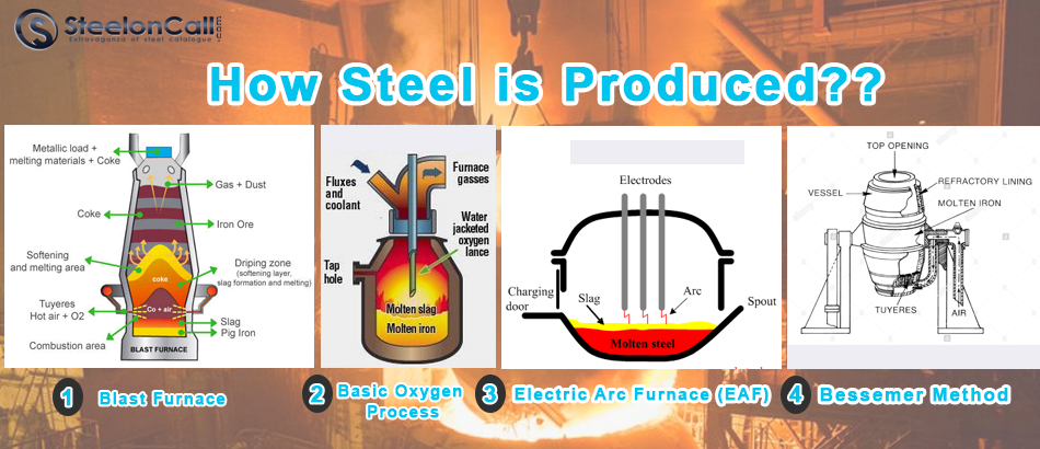 How Steel is Produced?