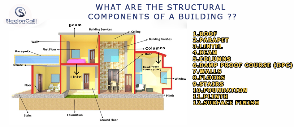 What are the structural components of a building